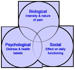 biopsychosocial_pain