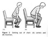 sit to stand correct and wrong