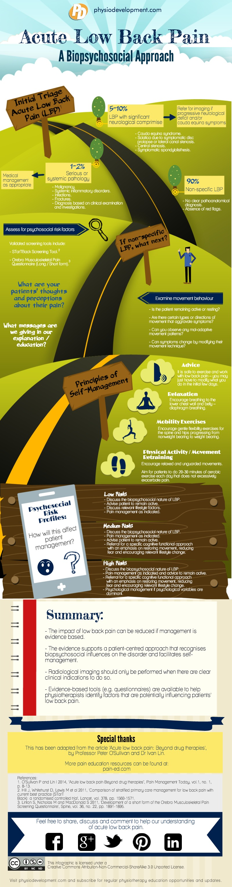 Acute-Low-Back-Pain_infographic