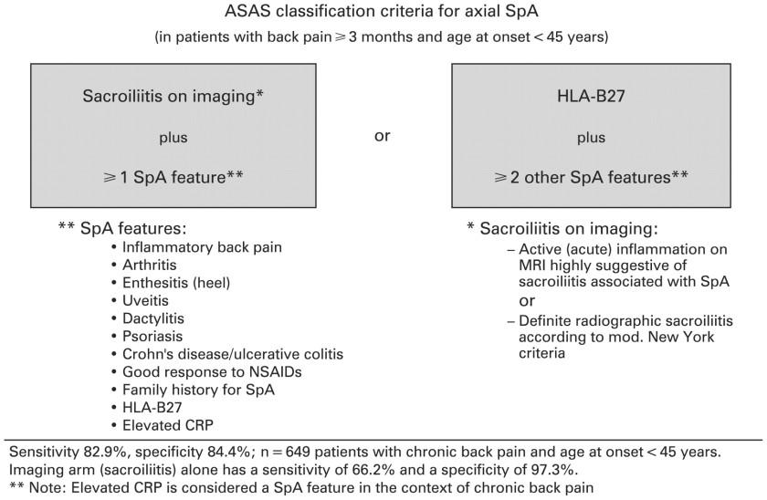 ASAS classification Ax-SpA